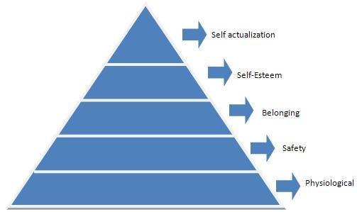 porter lawler theory of motivation essays