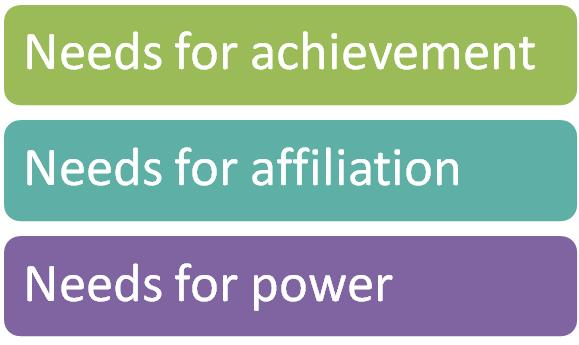 need achievement theory Douglas mcclelland proposed a motivation theory based on three types of needs: need for achievement, need for affiliation and need for power achievement need is the.